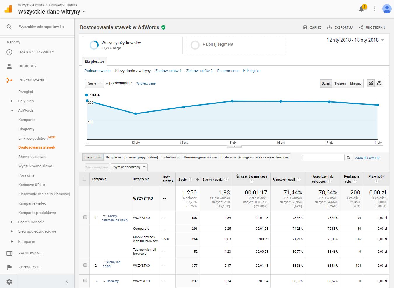 Dostosowanie stawek Google Analytics