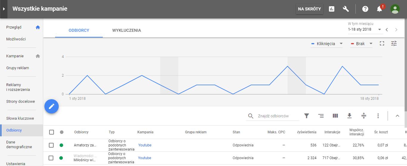 Odbiorcy w kampanii Google AdWords