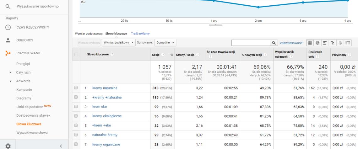 SÅ'owa kluczowe w Google Analytics
