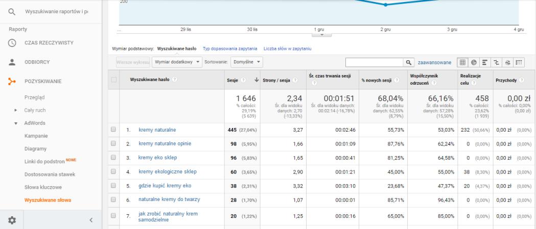 Wyszukiwane hasła w Google Analytics