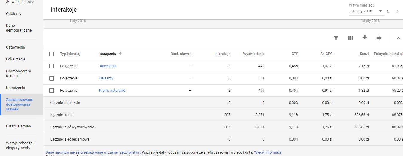 Zaawansowane dostosowania stawek w Google AdWords